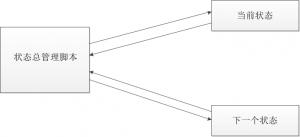 状态机流程图